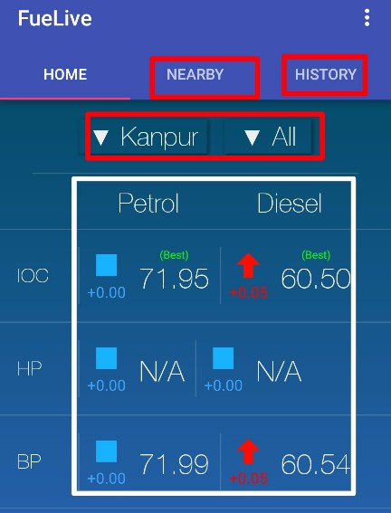 Online-petrol and diesel Fuel price